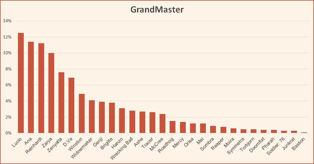 Ranked tier list Overwatch GrandMaster February 2019 Season 14