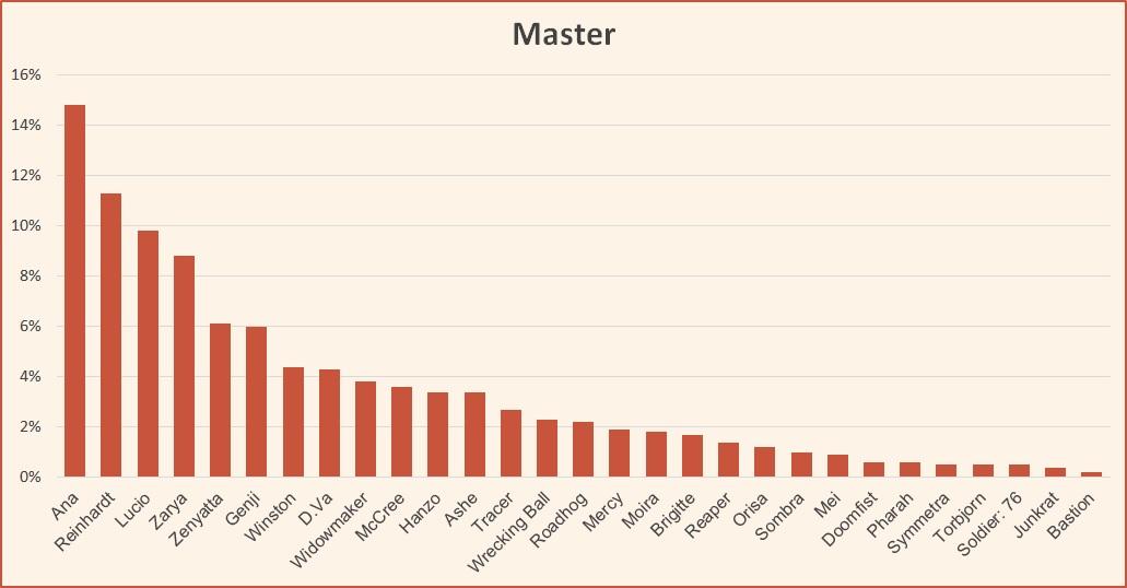 Ranked tier list Overwatch Master February 2019 Season 14