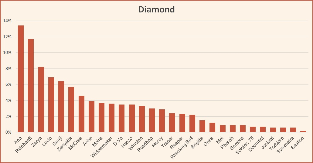 Ranked tier list Overwatch Diamond February 2019 Season 14