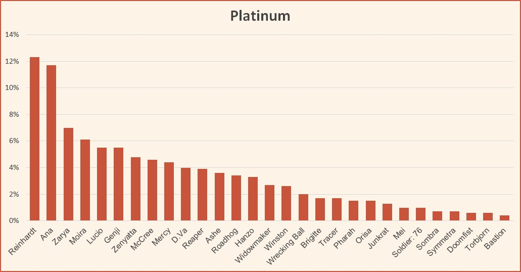 Ranked tier list Overwatch Platinum February 2019 Season 14