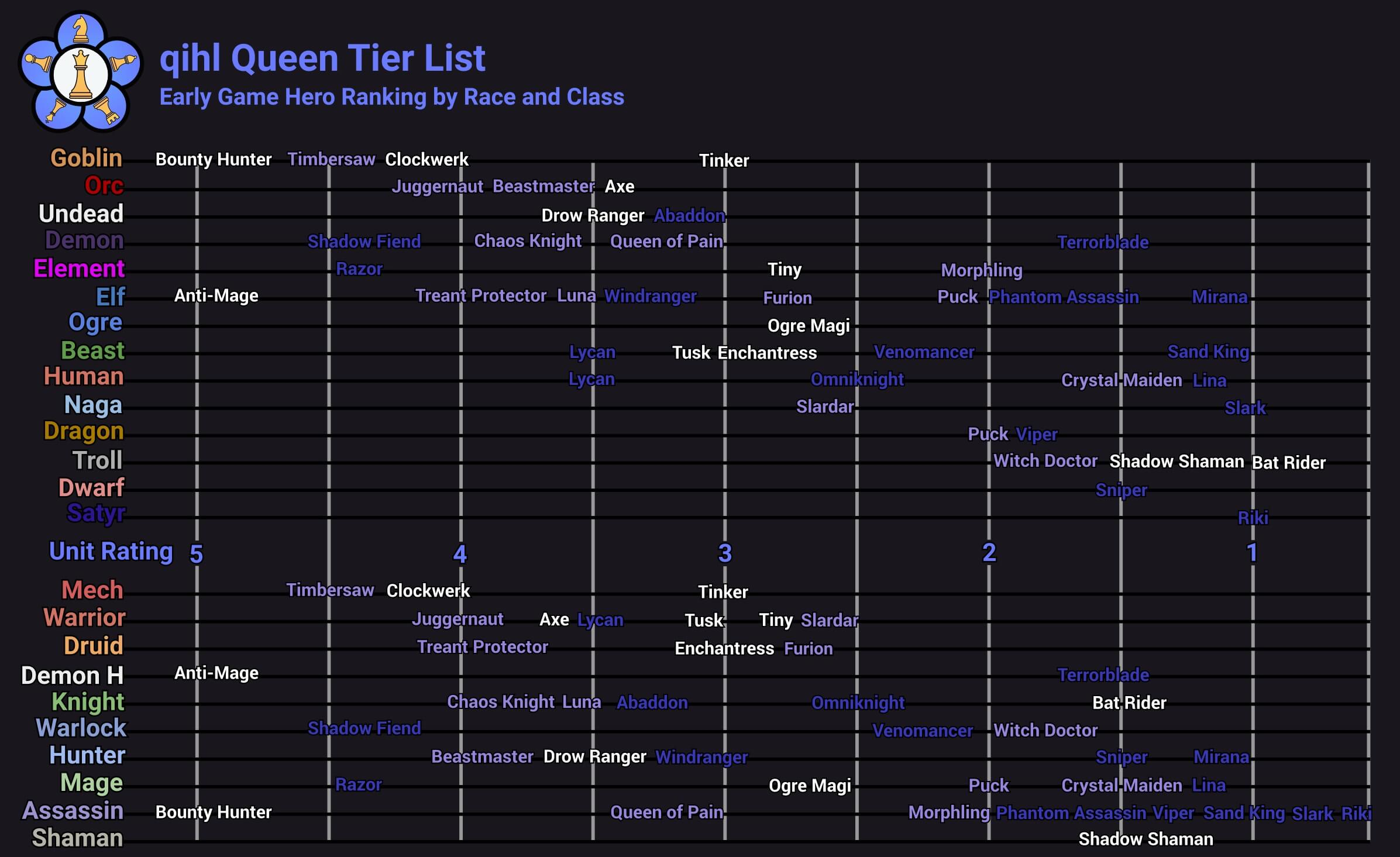 Liquid qihl auto chess queen tier list early game rank species and classes distribution - March 2019