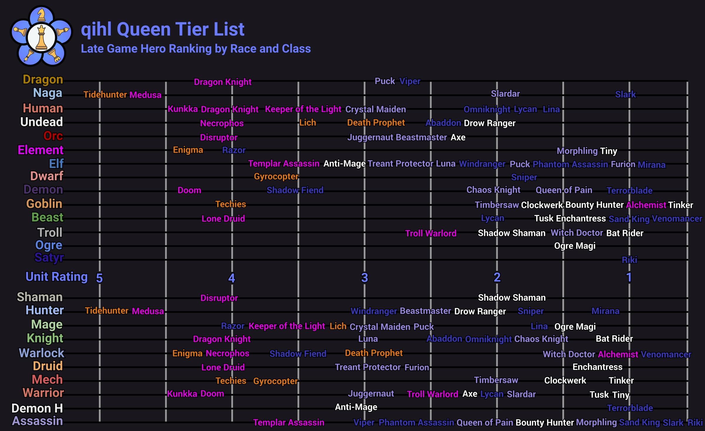 Liquid qihl's Auto Chess Queen Tier List - March 2019 | Esports Tales