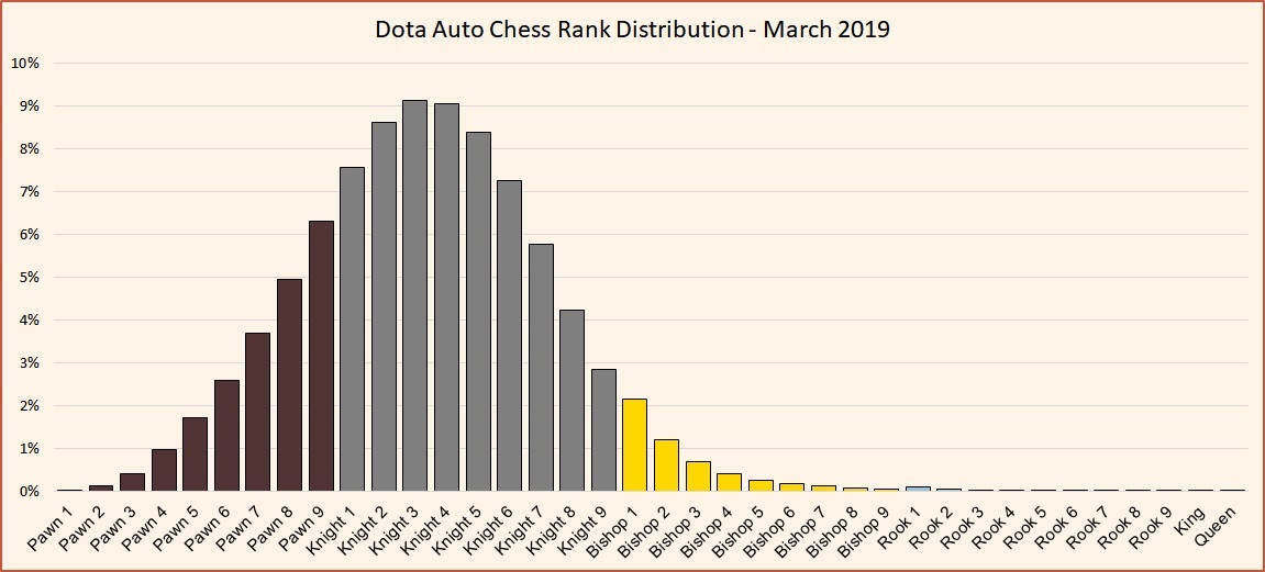 Dota Auto Chess: Rank system and distribution - April 2019