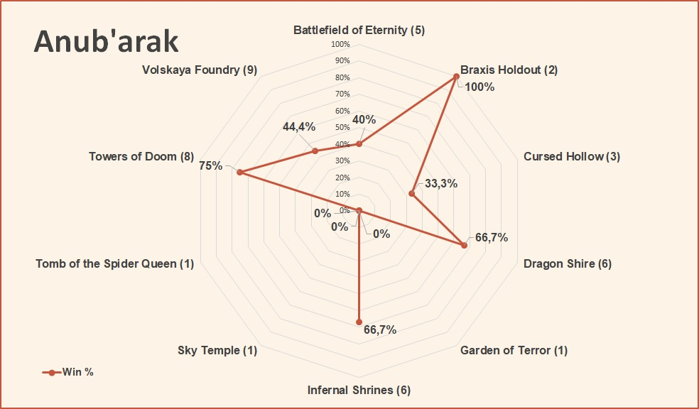 Anubarak win rate by map March 2019 HotS.jpg