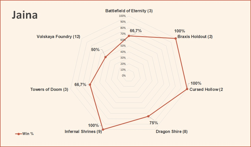 Jaina win rate by map March 2019 HotS.jpg