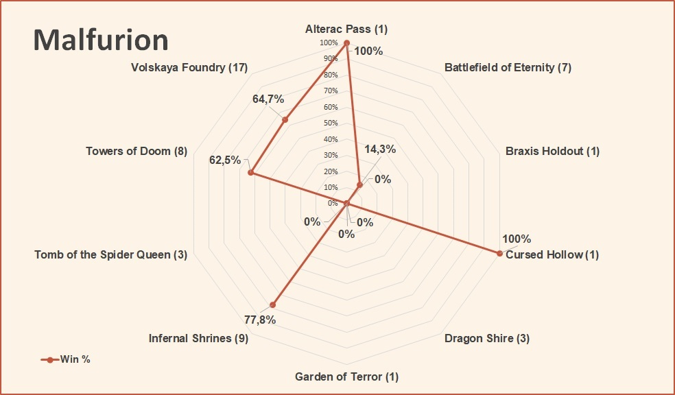 Malfurion win rate by map March 2019 HotS.jpg