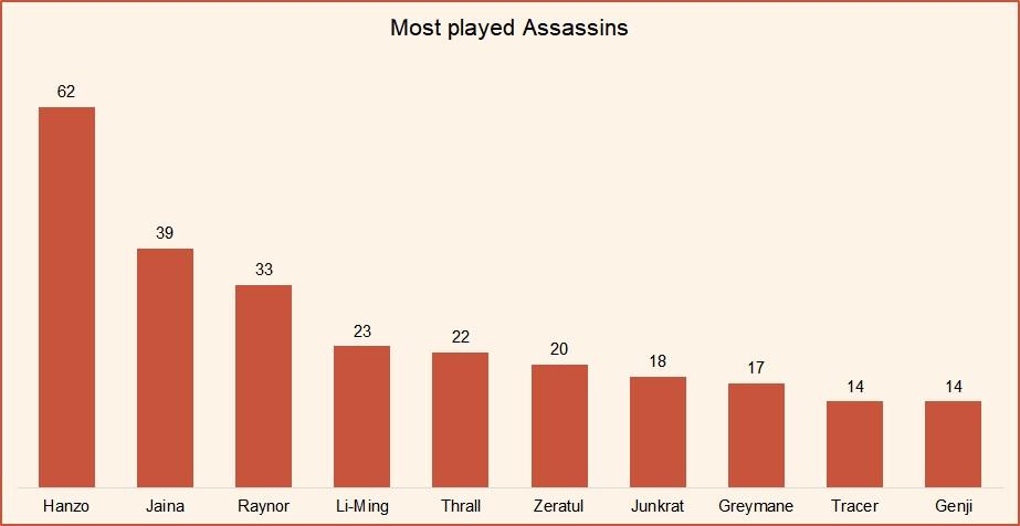 Most played assassins HotS March 2019.jpg