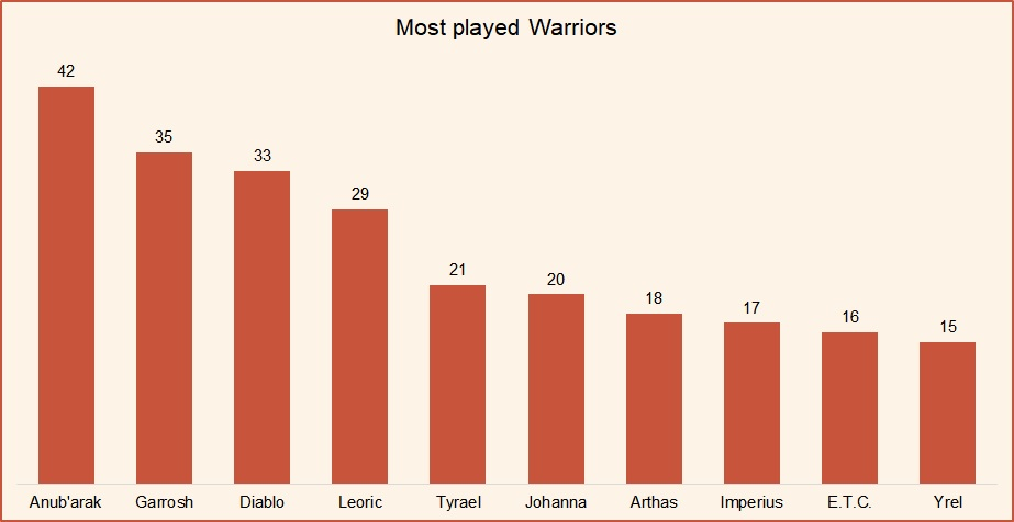 Most played Warriors HotS March 2019.jpg