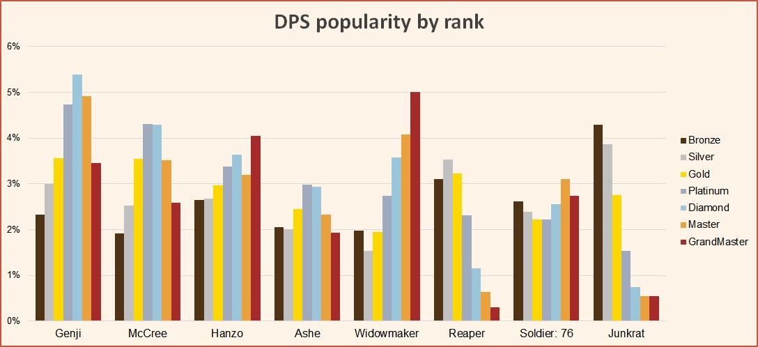 DPS popularity by rank Season 15 March Overwatch