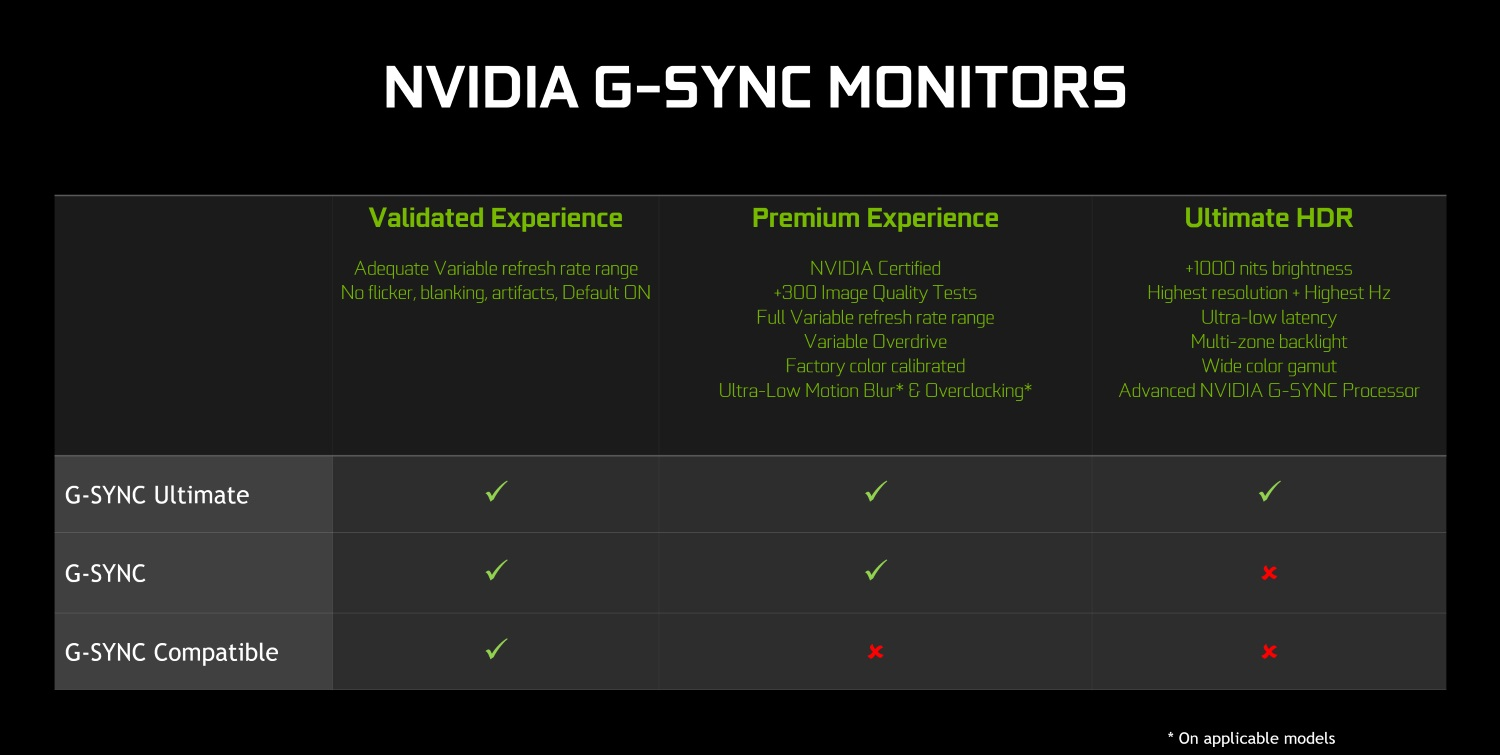 Unofficial list of Nvidia G-Sync compatible Freesync monitors tested