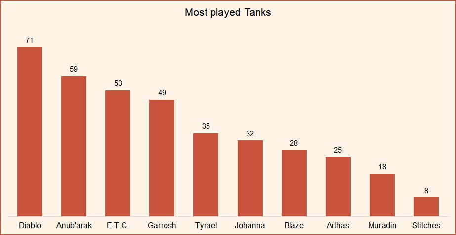 Most played Tanks HotS April 2019.jpg