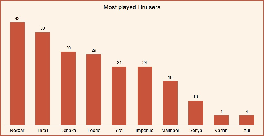 Most played bruisers HotS April 2019.jpg