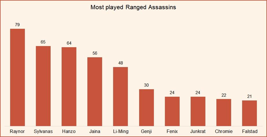 Most played ranged assassins HotS April 2019.jpg