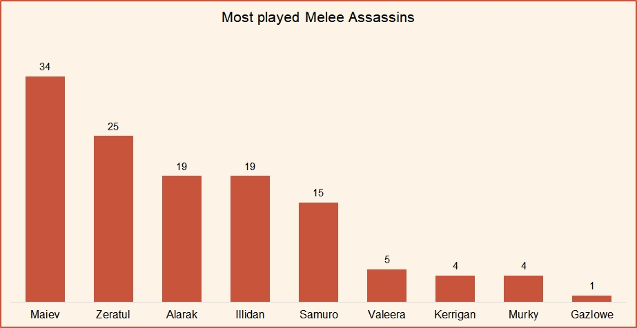 Most played melee assassins HotS April 2019.jpg