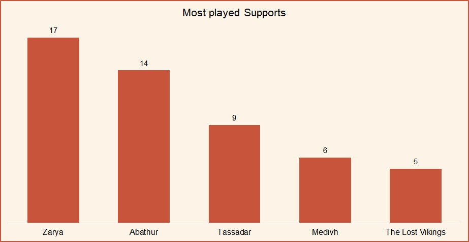 Most played supports HotS April 2019.jpg