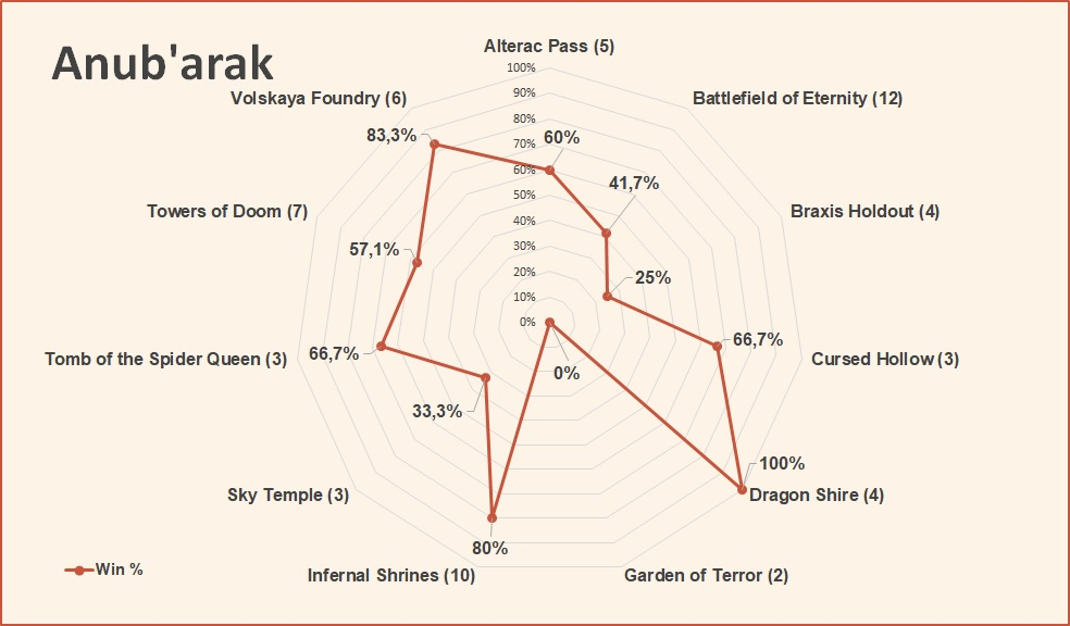 Anubarak win rate by map HotS April 2019.jpg
