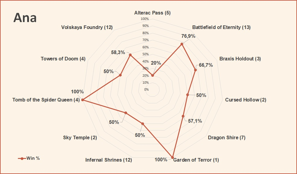 Ana win rate by map HotS April 2019.jpg