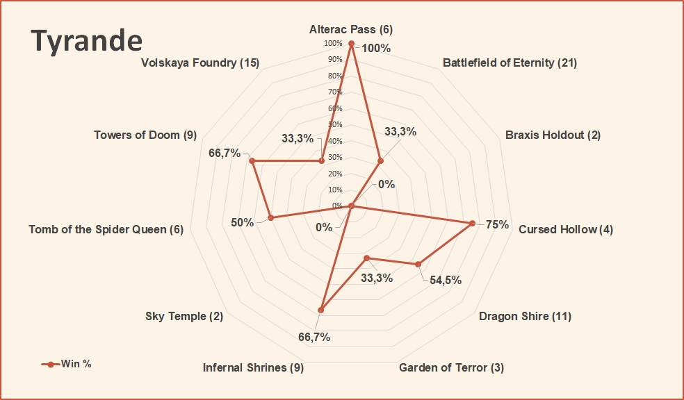 Tyrande win rate by map HotS April 2019.jpg