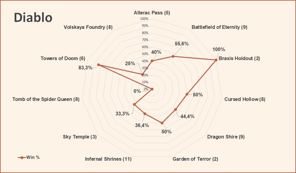 Diablo win rate by map HotS April 2019.jpg