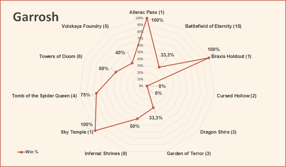 Garrosh win rate by map HotS April 2019.jpg