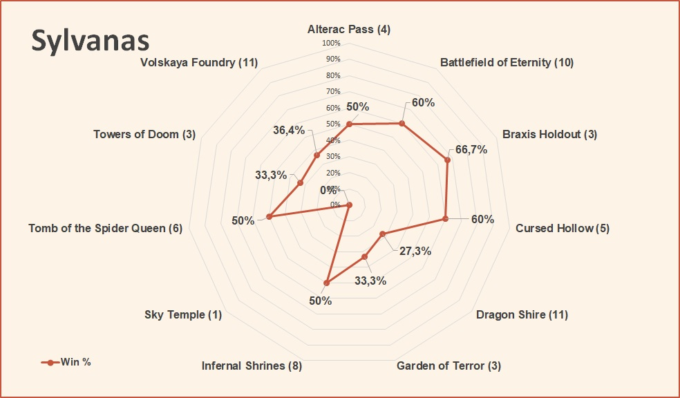 Sylvanas win rate by map HotS April 2019.jpg