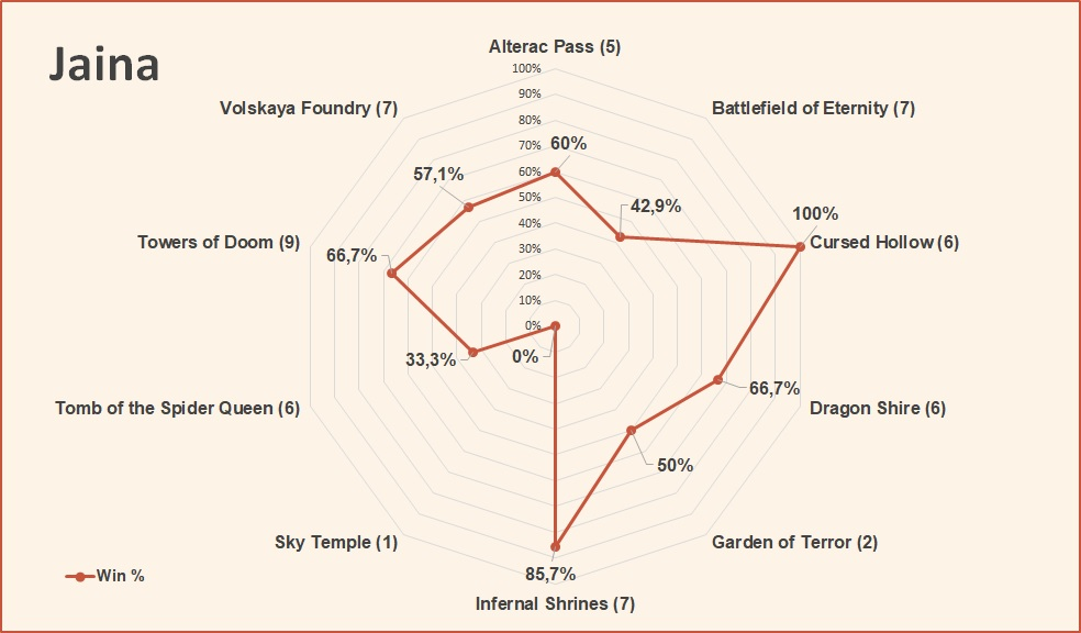 Jaina win rate by map HotS April 2019.jpg