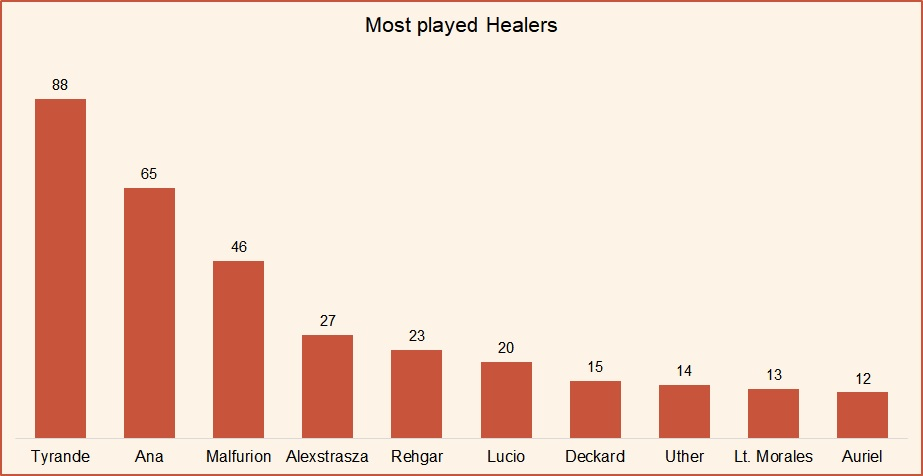 Most played healers HotS April 2019.jpg