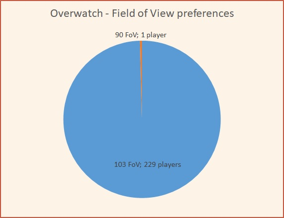 Overwatch Field of View Preferences