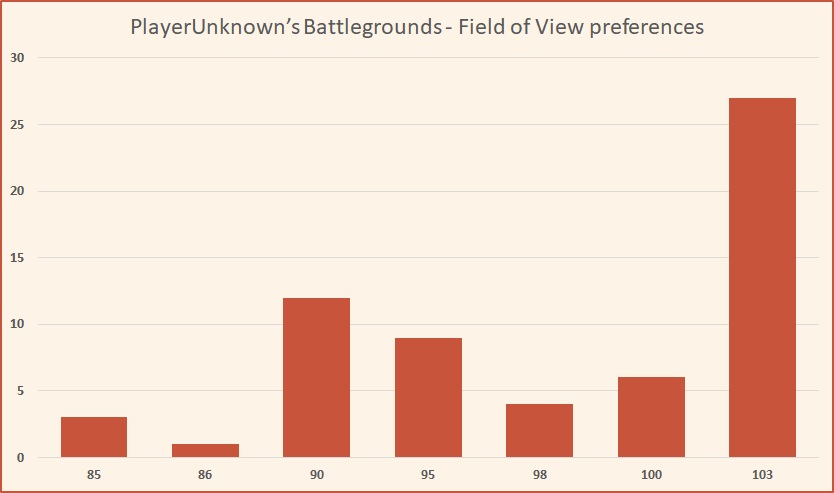 PlayerUnknown's Battlegrounds - Field of View preferences