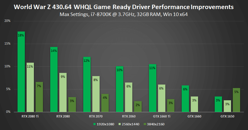 Should I update Nvidia GPU drivers? Benchmarks by version