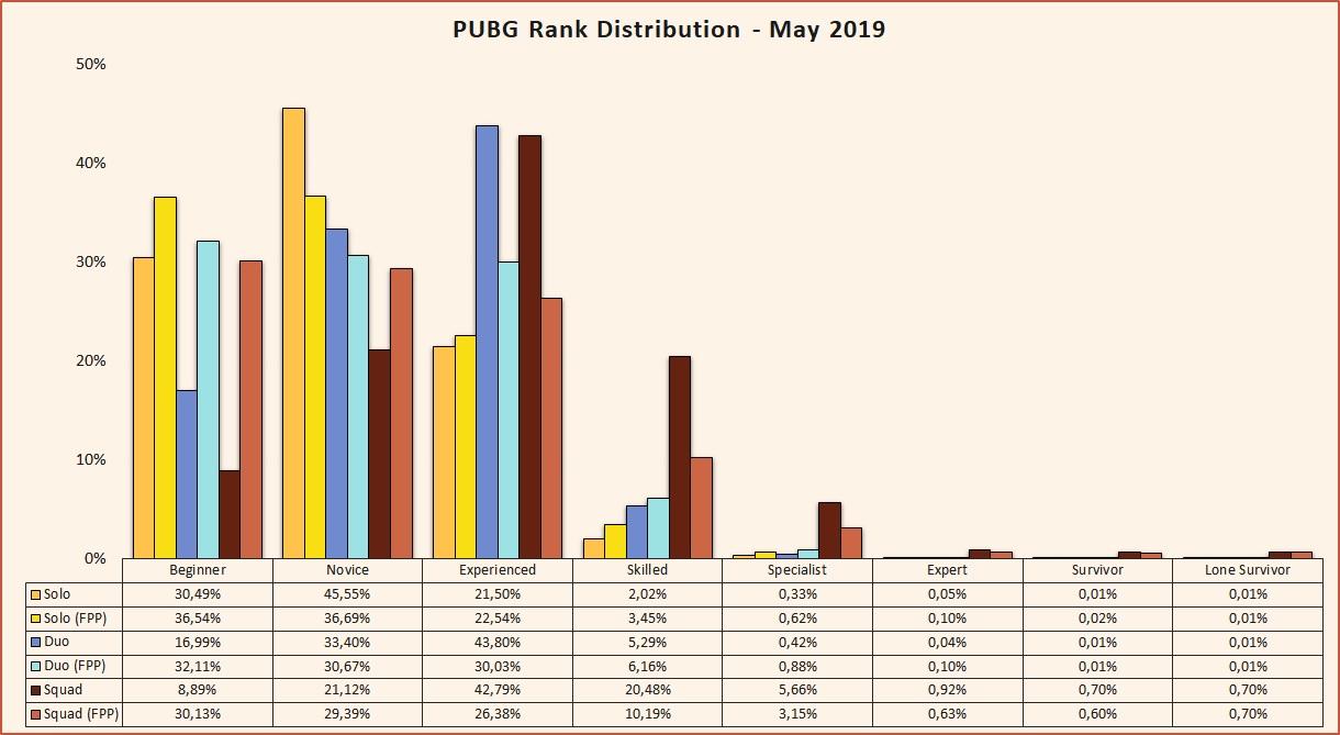 PUBG seasonal Rank Distribution and percentage of players