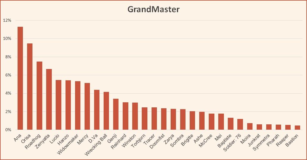 Hero pick rate at GrandMaster