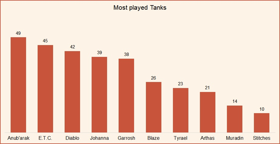 Most played tanks HotS May 2019.jpg