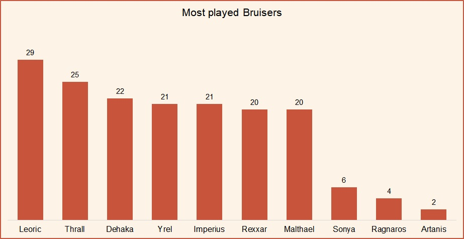 Most played bruisers HotS May 2019.jpg