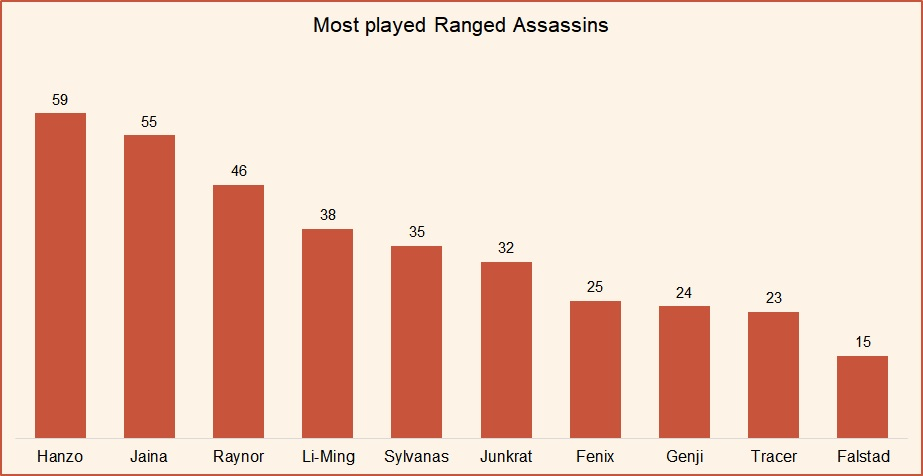 Most played ranged assassins HotS May 2019.jpg