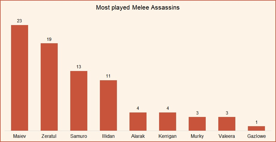 Most played melee assassins HotS May 2019.jpg