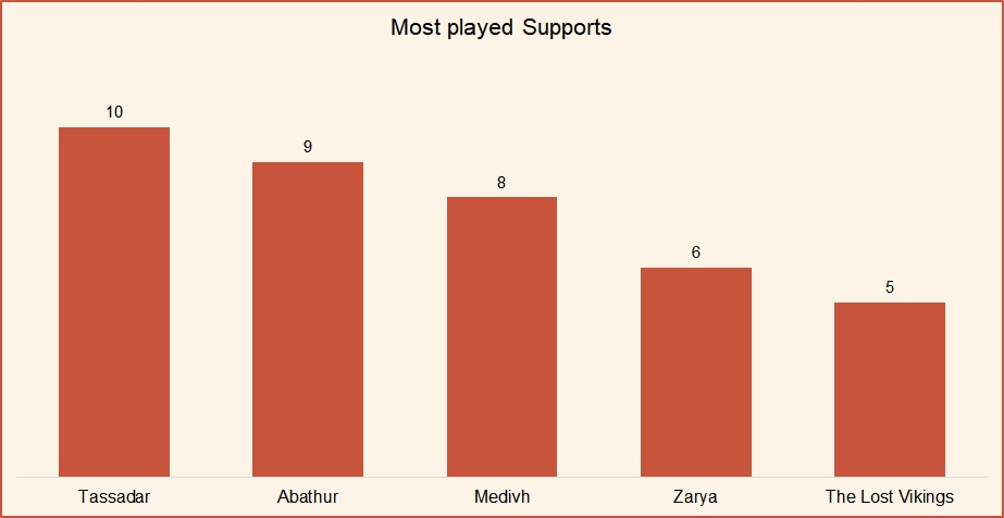 Most played supports HotS May 2019.jpg