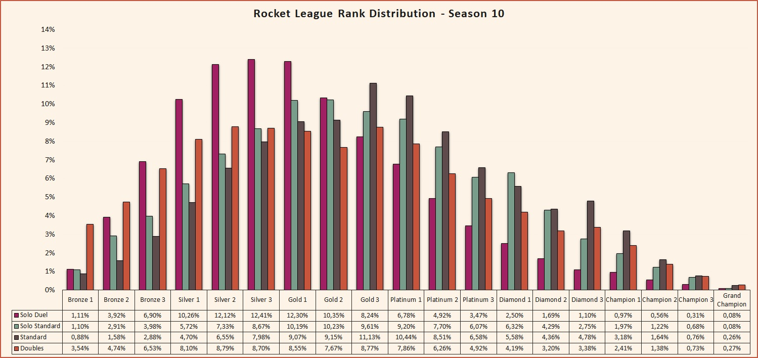 Rocket League seasonal rank distribution and percentage of