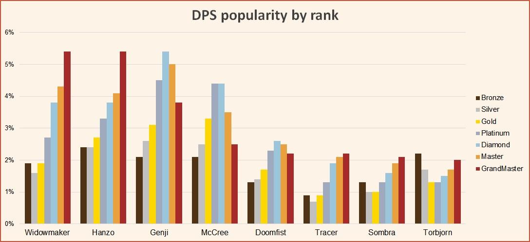 DPS popularity by rank Season 16 June 2019 Overwatch