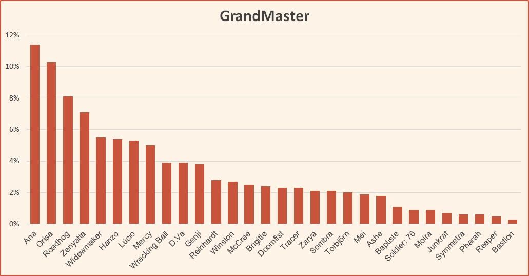 Ranked tier list Overwatch GrandMaster June 2019 Season 16
