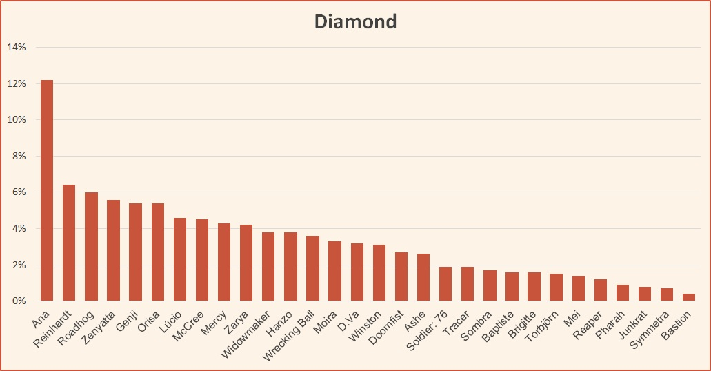 Ranked tier list Overwatch Diamond June 2019 Season 16