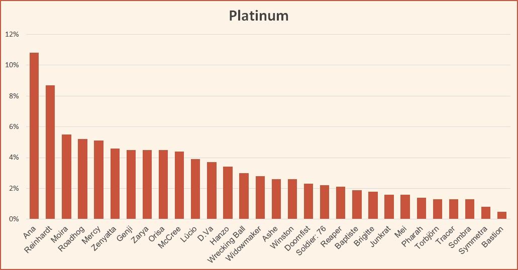 Ranked tier list Overwatch Platinum June 2019 Season 16