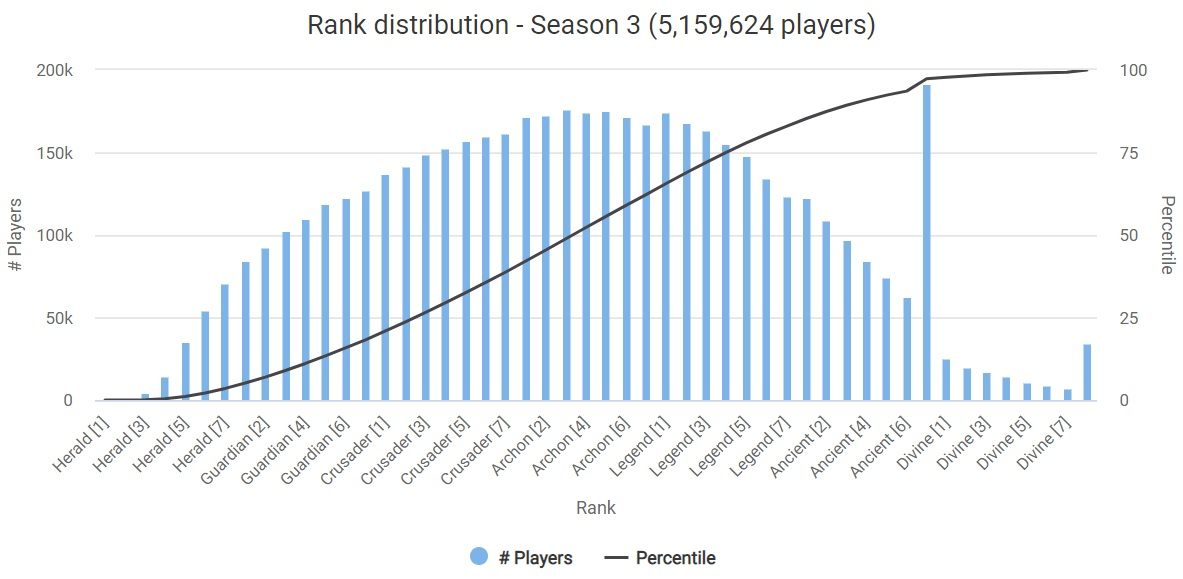 Dota rank distribution July 2019
