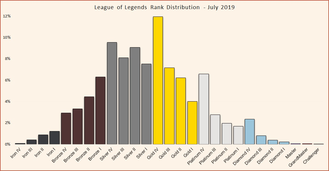 League of Legends Rank Distribution in solo queue - Updated Monthly