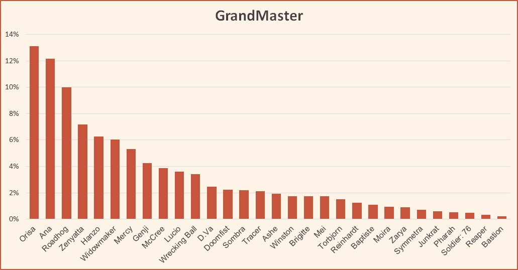 Hero pick rate at GrandMaster