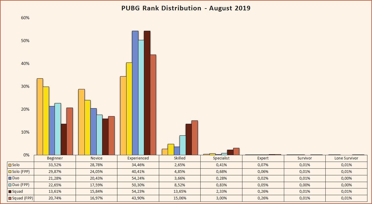 PUBG rank distribution August 2019