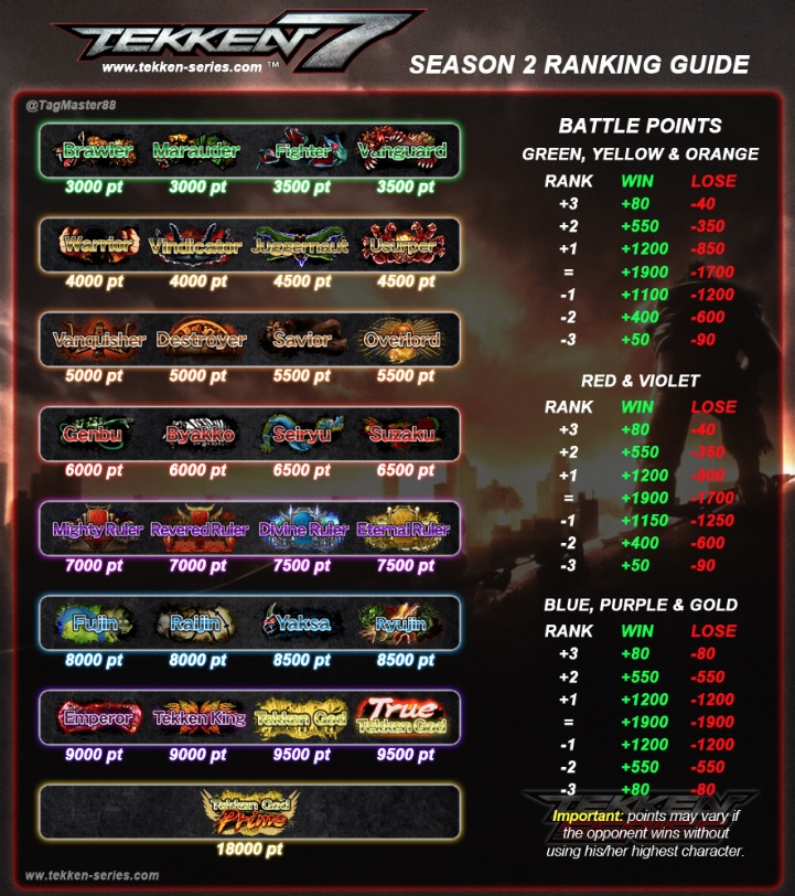 Tekken 7 Rank Point System - Image by TagMaster