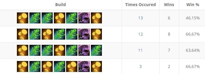 Most popular Alchemist's skill builds in August - DatDota