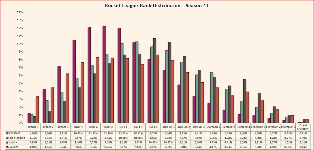 Rocket League rank distribution Season 11