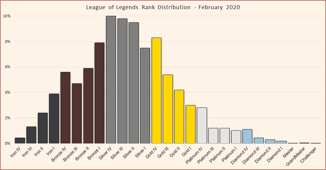 League Of Legends Rank Distribution In Solo Queue July 2020
